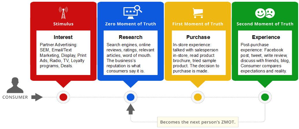 Social Media Business Terms